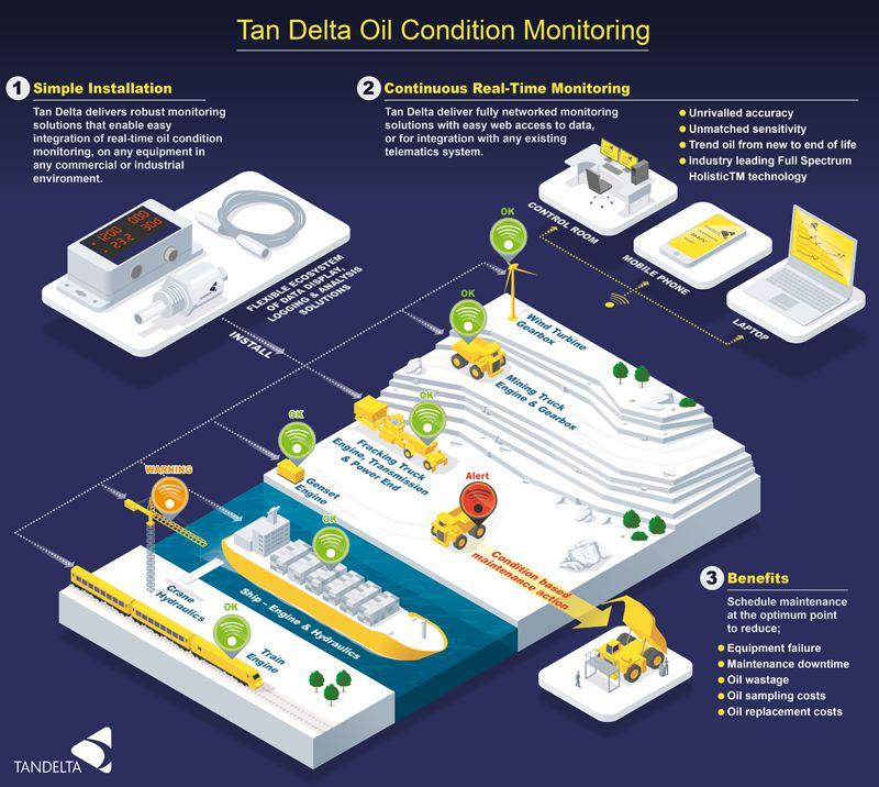 tan delta oil condition monitoring