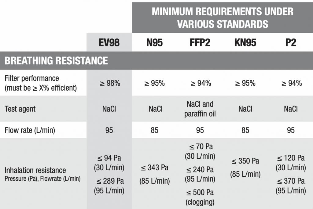 EV98 Four Layer Respirator